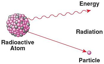 discovery of radioactive dating
